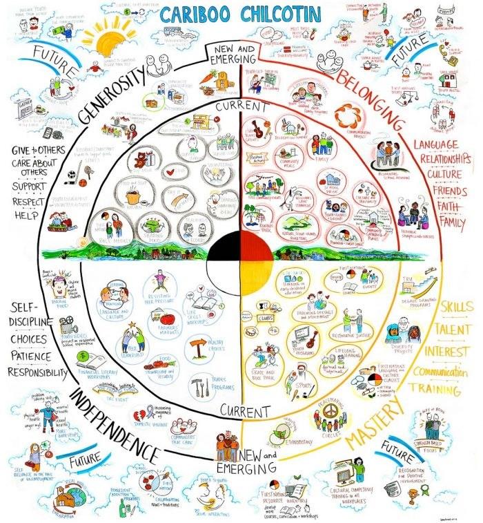 Circle of Courage Diagram.
